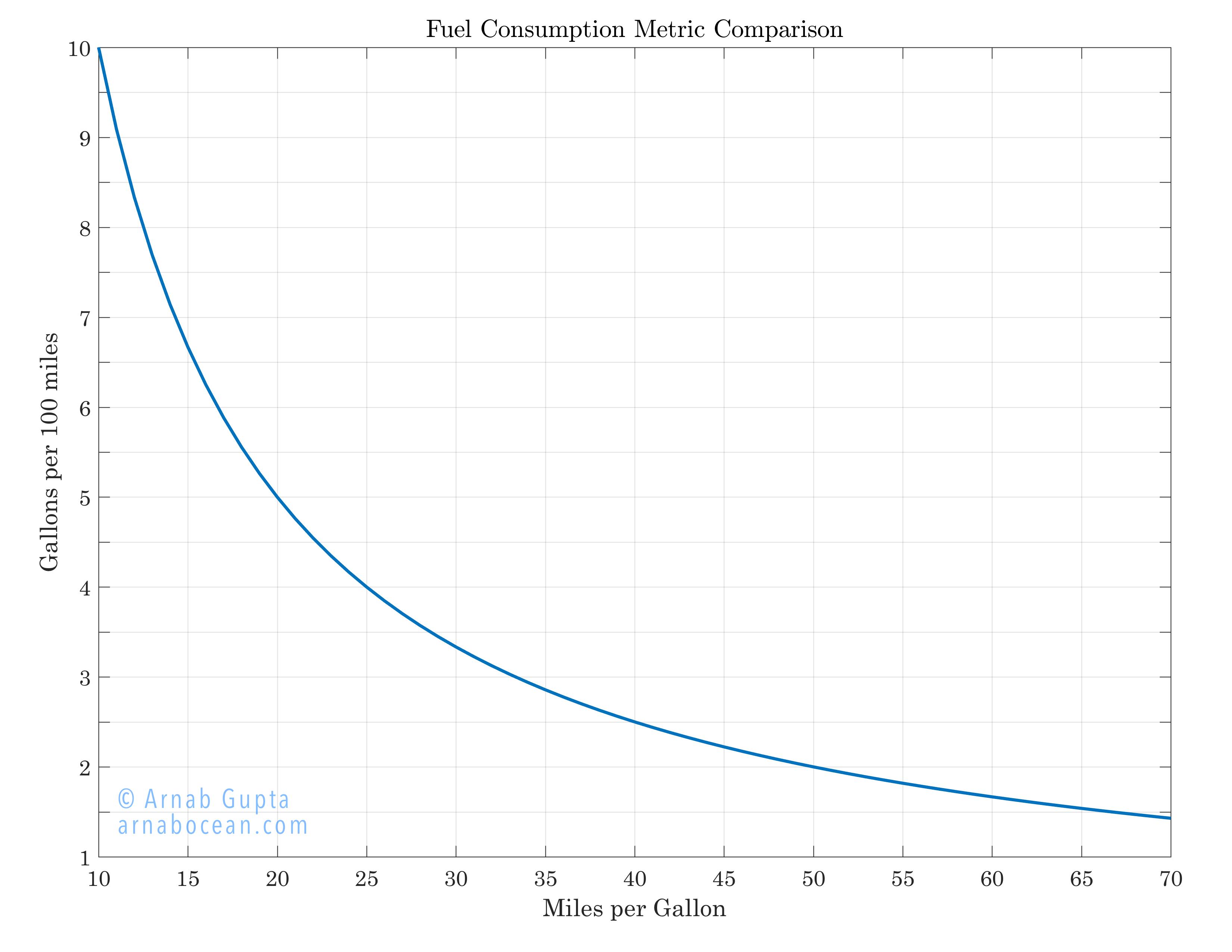 Gallons Per 100 Miles Conversion
